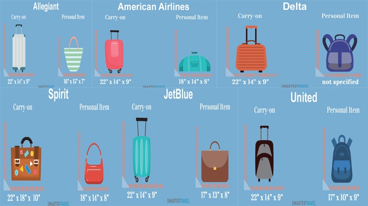 Measurements-of-the-top-five-airlines-in-North-America