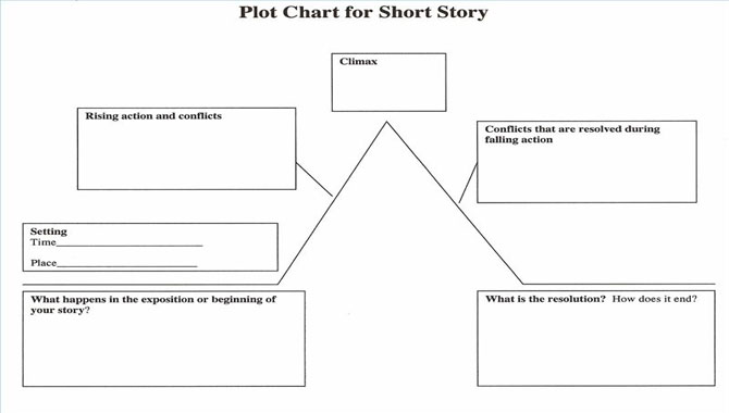 5.Make A Plot Outline